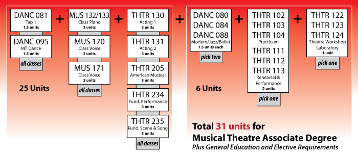 Musical Theatre Degree Chart